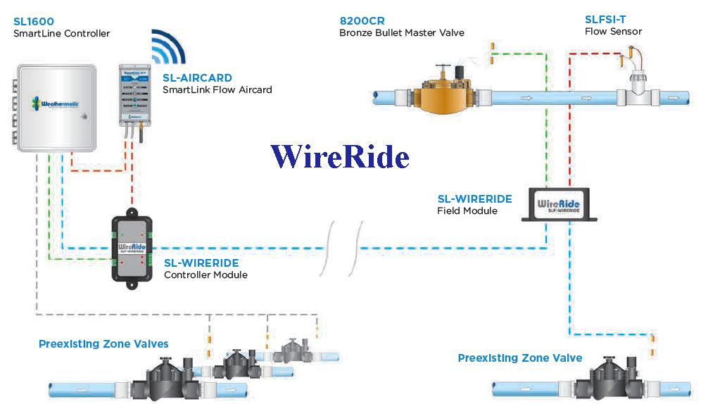 wirerides